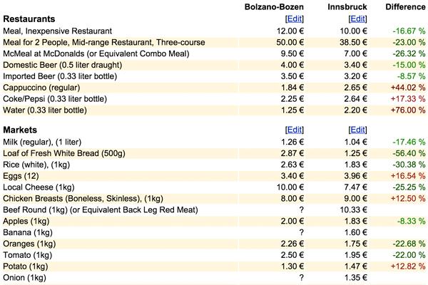 Leveomkostninger er faktisk billigere i Innsbruck end i Bolzano